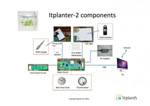 itplanter2-components